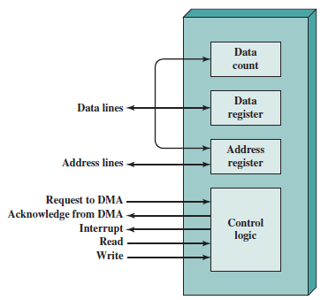 dma i o techniques rh inputoutput5822 weebly com direct memory access diagram in operating system direct memory access diagram in operating system